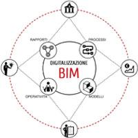 Digitalizzazione & BIM. Verso un cambiamento dei modelli e dei processi